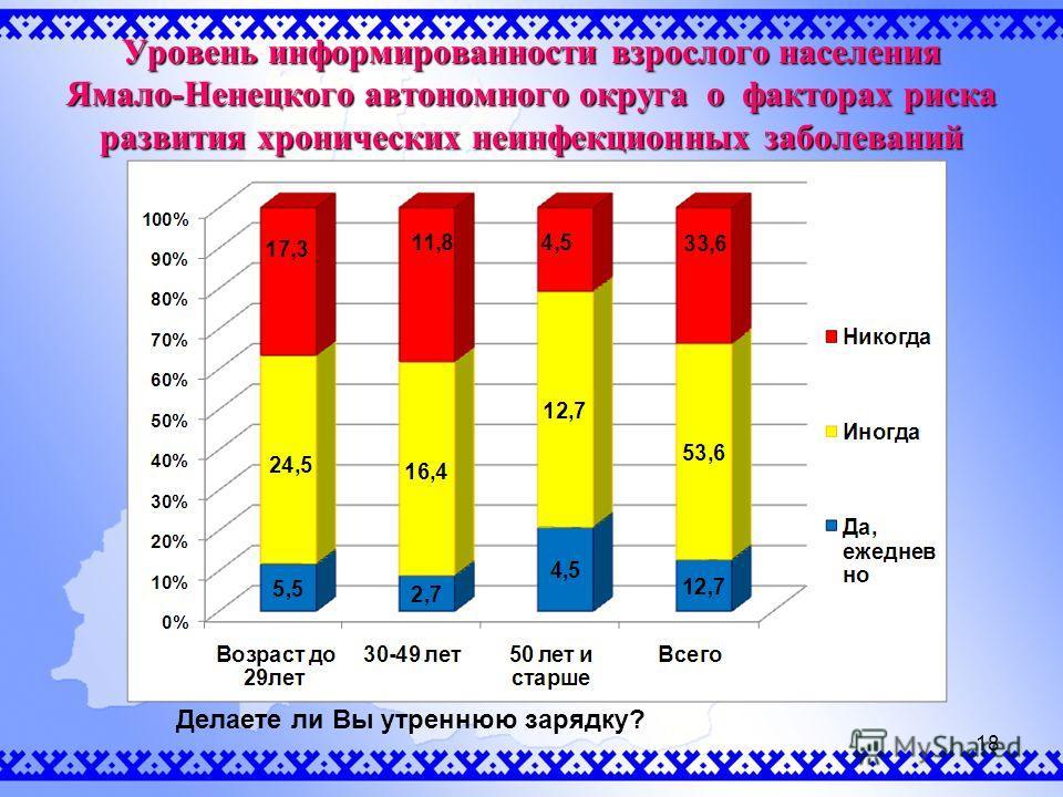 Уровень информированности взрослого населения Ямало-Ненецкого автономного округа о факторах риска развития хронических неинфекционных заболеваний Делаете ли Вы утреннюю зарядку? 18