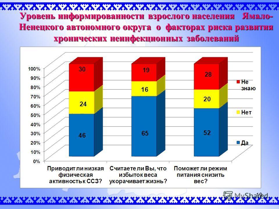 Уровень информированности взрослого населения Ямало- Ненецкого автономного округа о факторах риска развития хронических неинфекционных заболеваний 19