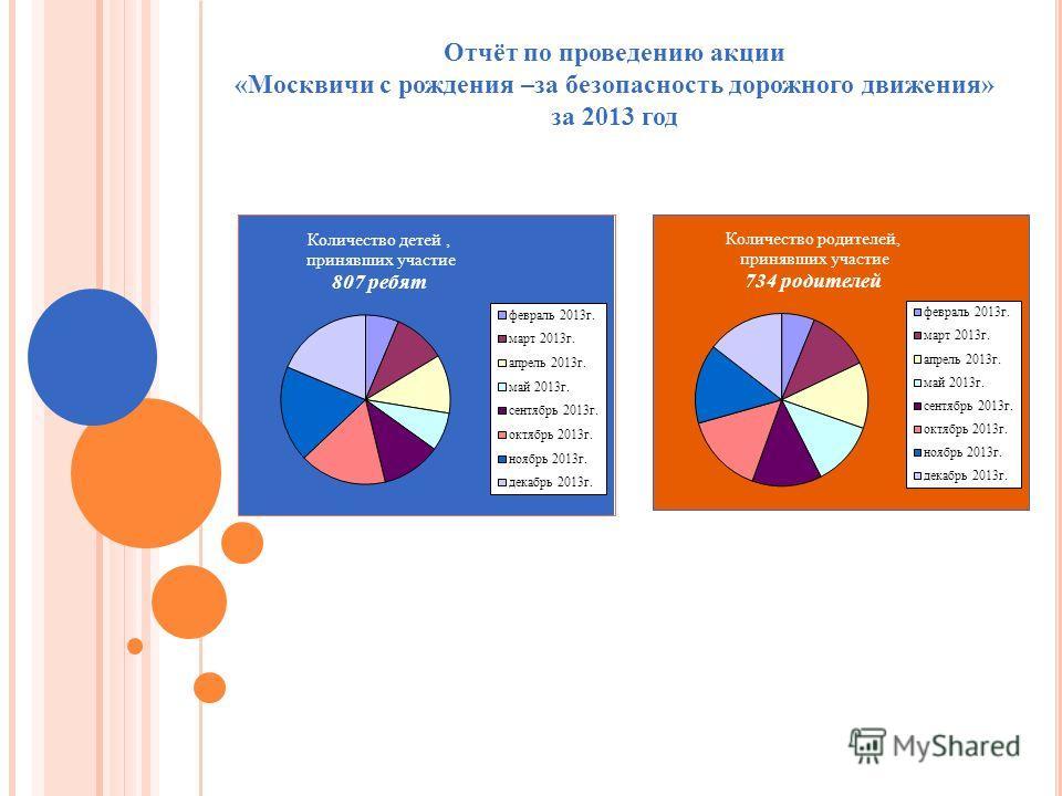 Отчёт по проведению акции «Москвичи с рождения –за безопасность дорожного движения» за 2013 год