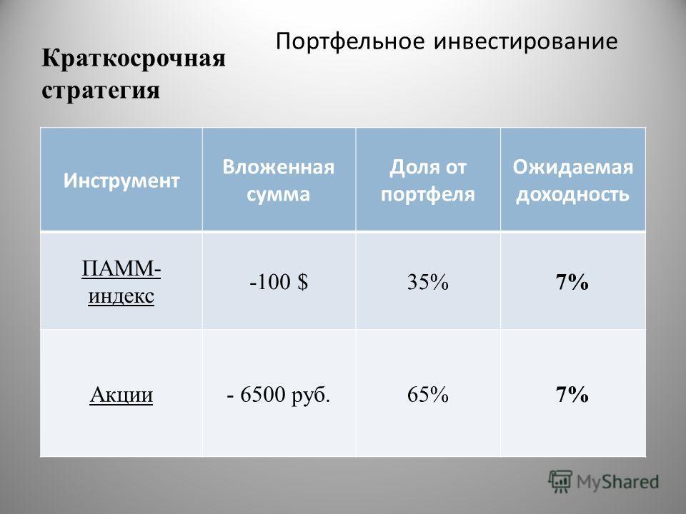 Краткосрочная стратегия Портфельное инвестирование Инструмент Вложенная сумма Доля от портфеля Ожидаемая доходность ПАММ- индекс -100 $35%7% Акции- 6500 руб.65%7%