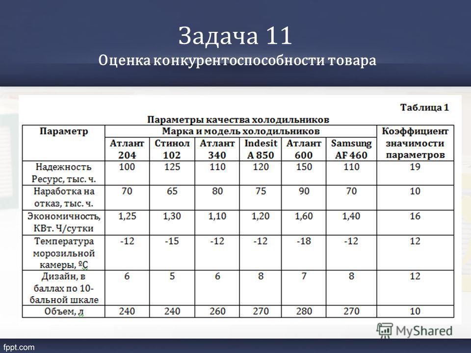 Задача 11 Оценка конкурентоспособности товара