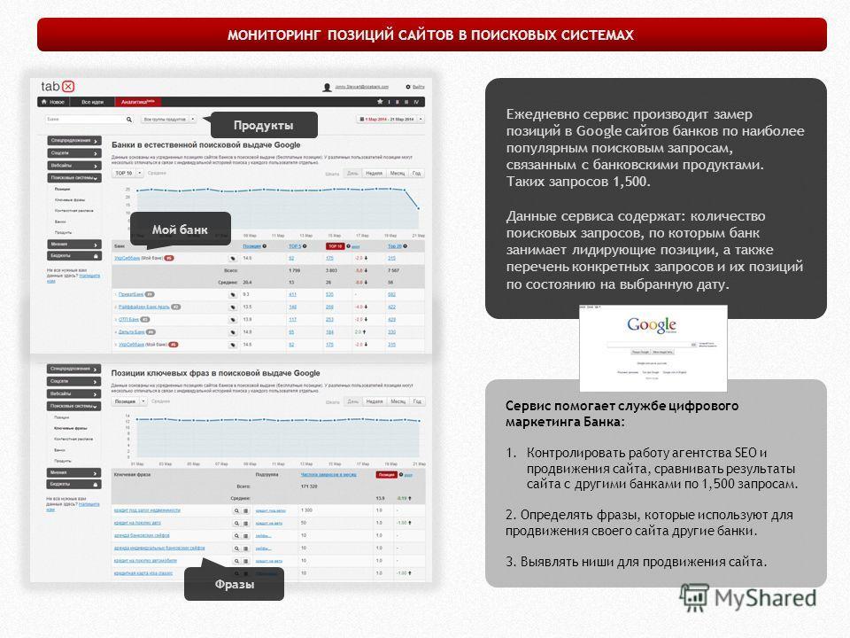 Ежедневно сервис производит замер позиций в Google сайтов банков по наиболее популярным поисковым запросам, связанным с банковскими продуктами. Таких запросов 1,500. Данные сервиса содержат: количество поисковых запросов, по которым банк занимает лид