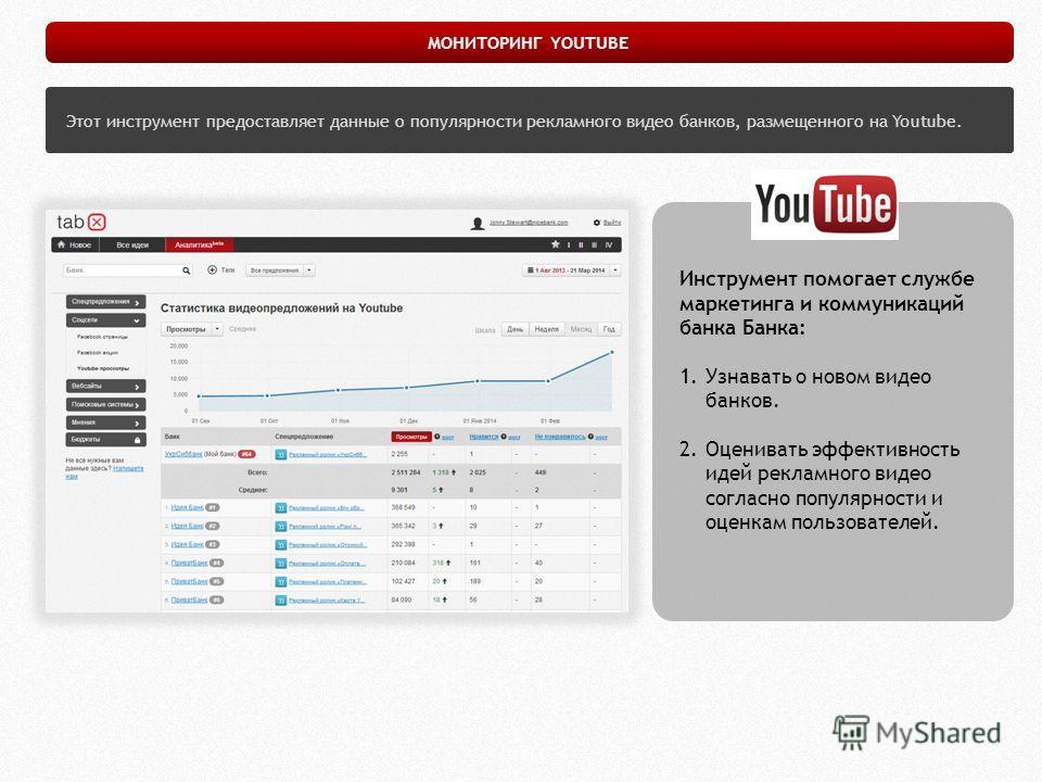 Этот инструмент предоставляет данные о популярности рекламного видео банков, размещенного на Youtube. МОНИТОРИНГ YOUTUBE Инструмент помогает службе маркетинга и коммуникаций банка Банка: 1. Узнавать о новом видео банков. 2. Оценивать эффективность ид