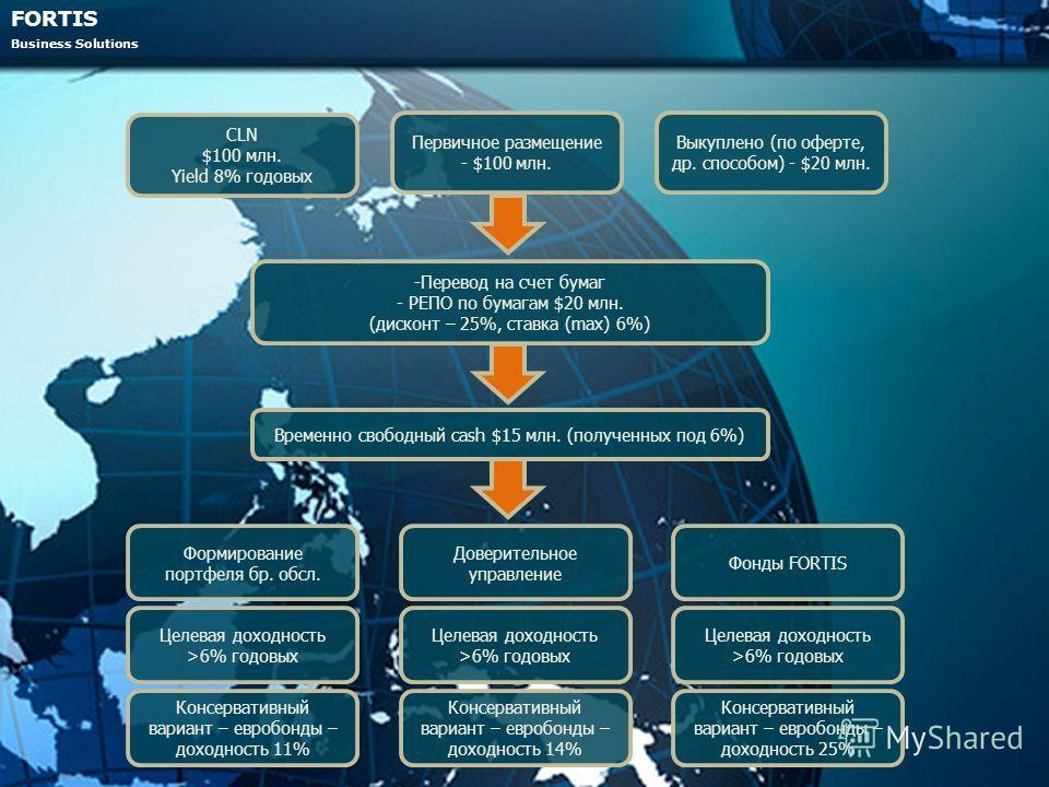 FORTIS Business Solutions CLN $100 млн. Yield 8% годовых Первичное размещение - $100 млн. Выкуплено (по оферте, др. способом) - $20 млн. -Перевод на счет бумаг - РЕПО по бумагам $20 млн. (дисконт – 25%, ставка (max) 6%) Формирование портфеля бр. обсл