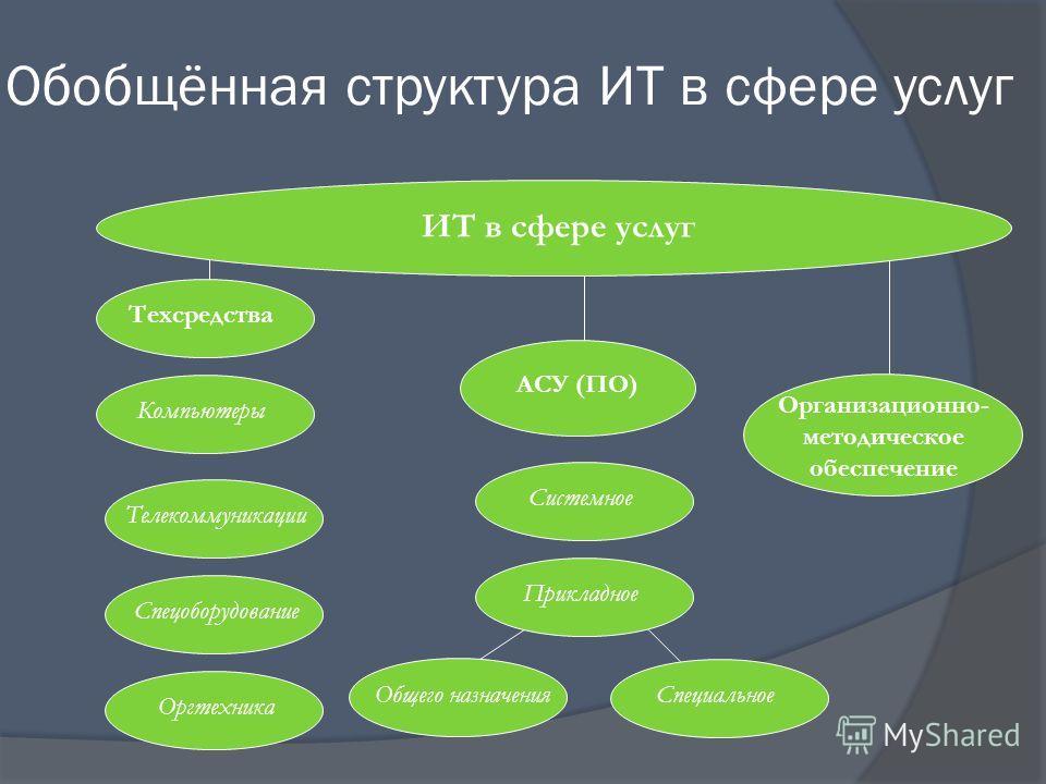 Обобщённая структура ИТ в сфере услуг ИТ в сфере услуг Техсредства АСУ (ПО) Компьютеры Телекоммуникации Спецоборудование Оргтехника Системное Прикладное Общего назначения Специальное Организационно- методическое обеспечение