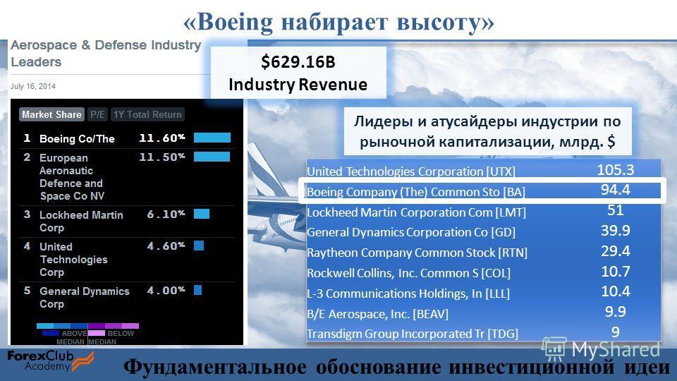 «Boeing набирает высоту» $629.16B Industry Revenue Лидеры и аутсайдеры индустрии по рыночной капитализации, млрд. $