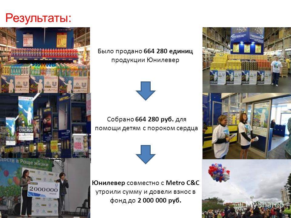 Результаты: Было продано 664 280 единиц продукции Юнилевер Собрано 664 280 руб. для помощи детям с пороком сердца Юнилевер совместно с Metro C&C утроили сумму и довели взнос в фонд до 2 000 000 руб.