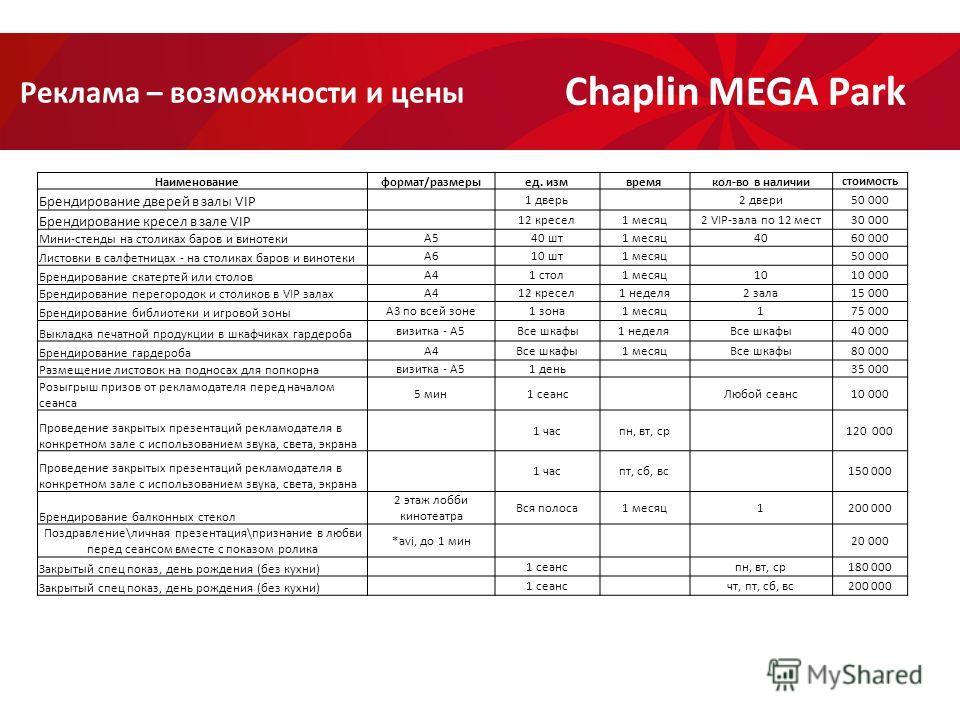 Реклама – возможности и цены Chaplin MEGA Park Наименование формат/размерыед. измвремякол-во в наличии стоимость Брендирование дверей в залы VIP 1 дверь 2 двери 50 000 Брендирование кресел в зале VIP 12 кресел 1 месяц 2 VIP-зала по 12 мест 30 000 Мин