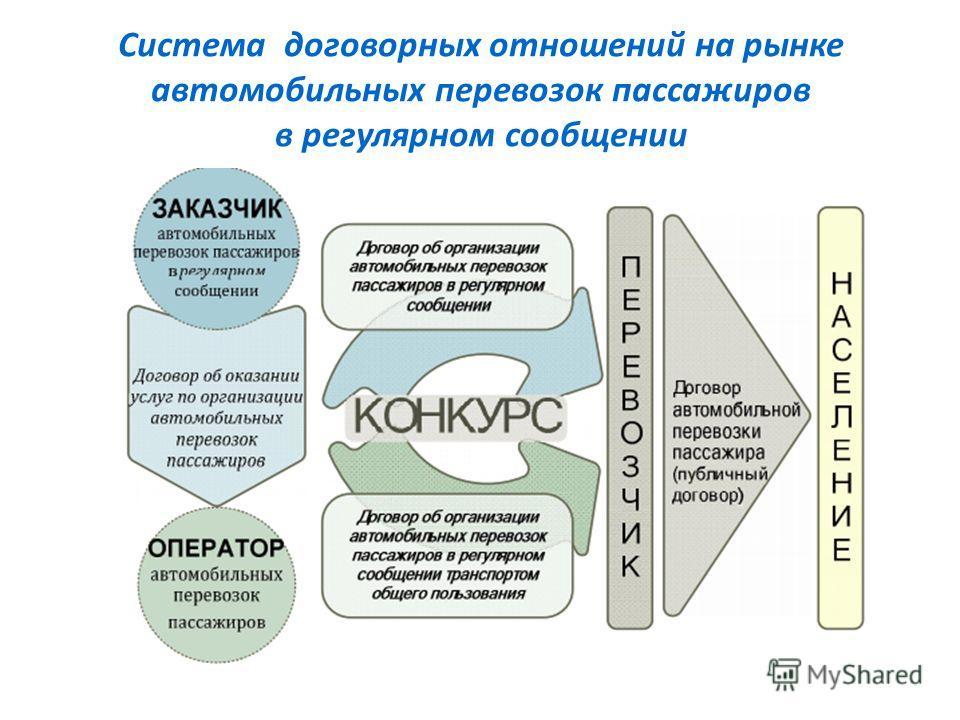 Система договорных отношений на рынке автомобильных перевозок пассажиров в регулярном сообщении