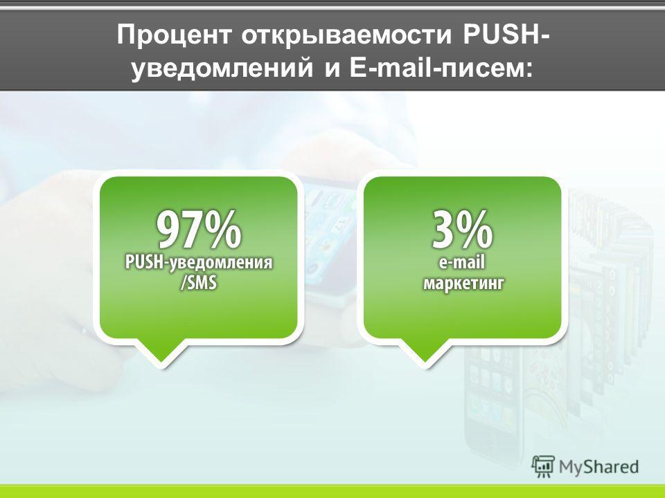 Процент раскрываемости PUSH- уведомлений и E-mail-писем: