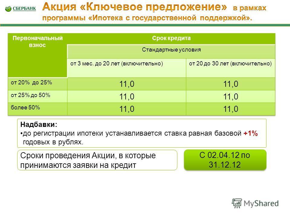 Надбавки: до регистрации ипотеки устанавливается ставка равная базовой +1% годовых в рублях. Сроки проведения Акции, в которые принимаются заявки на кредит С 02.04.12 по 31.12.12