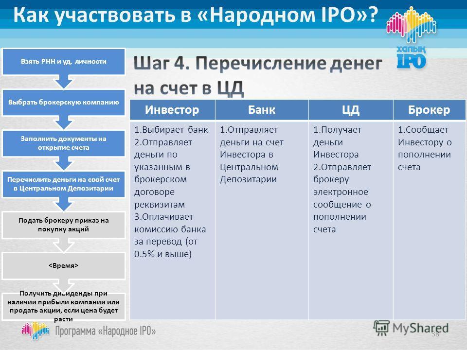 Инвестор БанкЦДБрокер 1. Выбирает банк 2. Отправляет деньги по указанным в брокерском договоре реквизитам 3. Оплачивает комиссию банка за перевод (от 0.5% и выше) 1. Отправляет деньги на счет Инвестора в Центральном Депозитарии 1. Получает деньги Инв