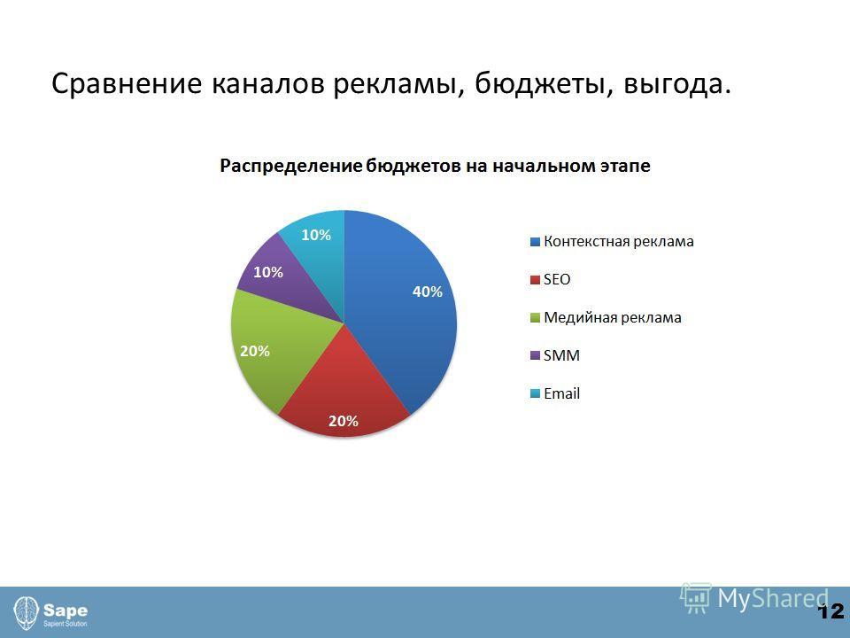 Сравнение каналов рекламы, бюджеты, выгода. 12