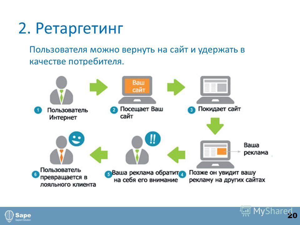 2. Ретаргетинг Пользователя можно вернуть на сайт и удержать в качестве потребителя. 20