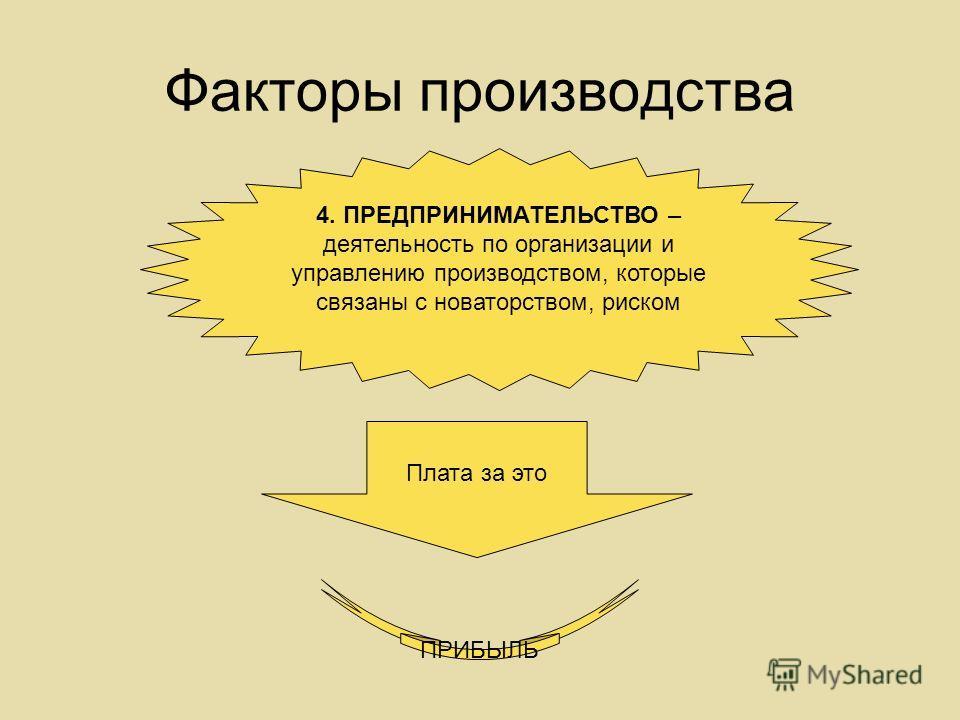 Факторы производства 4. ПРЕДПРИНИМАТЕЛЬСТВО – деятельность по организации и управлению производством, которые связаны с новаторством, риском Плата за это ПРИБЫЛЬ