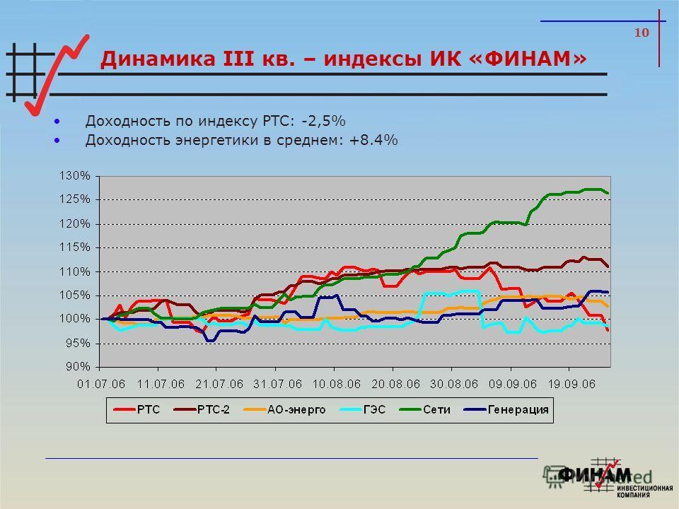 10 Динамика III кв. – индексы ИК «ФИНАМ» Доходность по индексу РТС: -2,5% Доходность энергетики в среднем: +8.4%