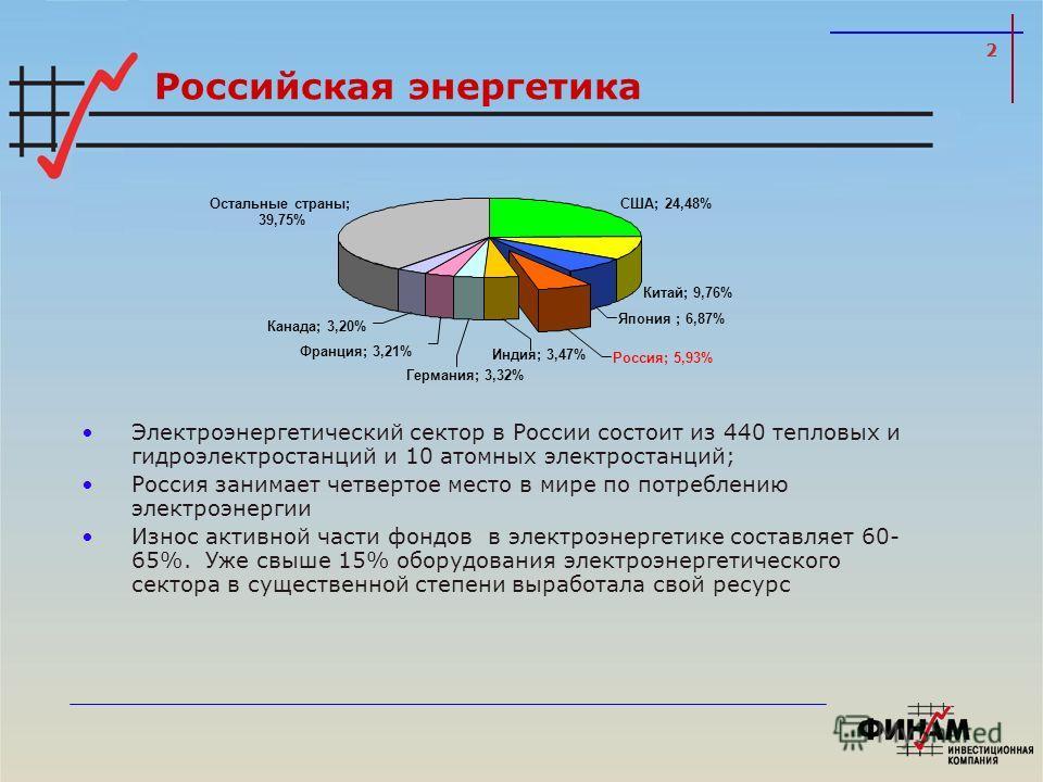 2 Российская энергетика Электроэнергетический сектор в России состоит из 440 тепловых и гидроэлектростанций и 10 атомных электростанций; Россия занимает четвертое место в мире по потреблению электроэнергии Износ активной части фондов в электроэнергет