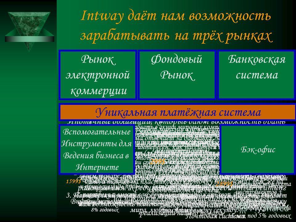 Intway даёт нам возможность зарабатывать на трёх рынках Рынок электронной коммерции Фондовый Рынок Банковская система Инструменты для работы непосредственно в Интернете: Интернет магазины: 1. Intwayshop – Интернет магазин корпорации. В нем продукция