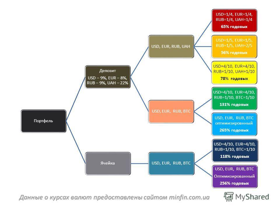 Данные о курсах валют предоставлены сайтом minfin.com.ua