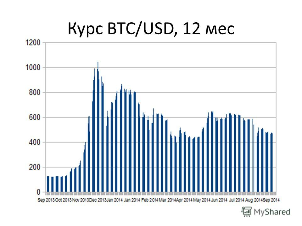 Курс BTC/USD, 12 мес