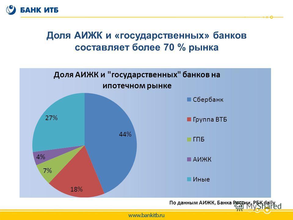 Доля АИЖК и «государственных» банков составляет более 70 % рынка По данным АИЖК, Банка России, РБК daily
