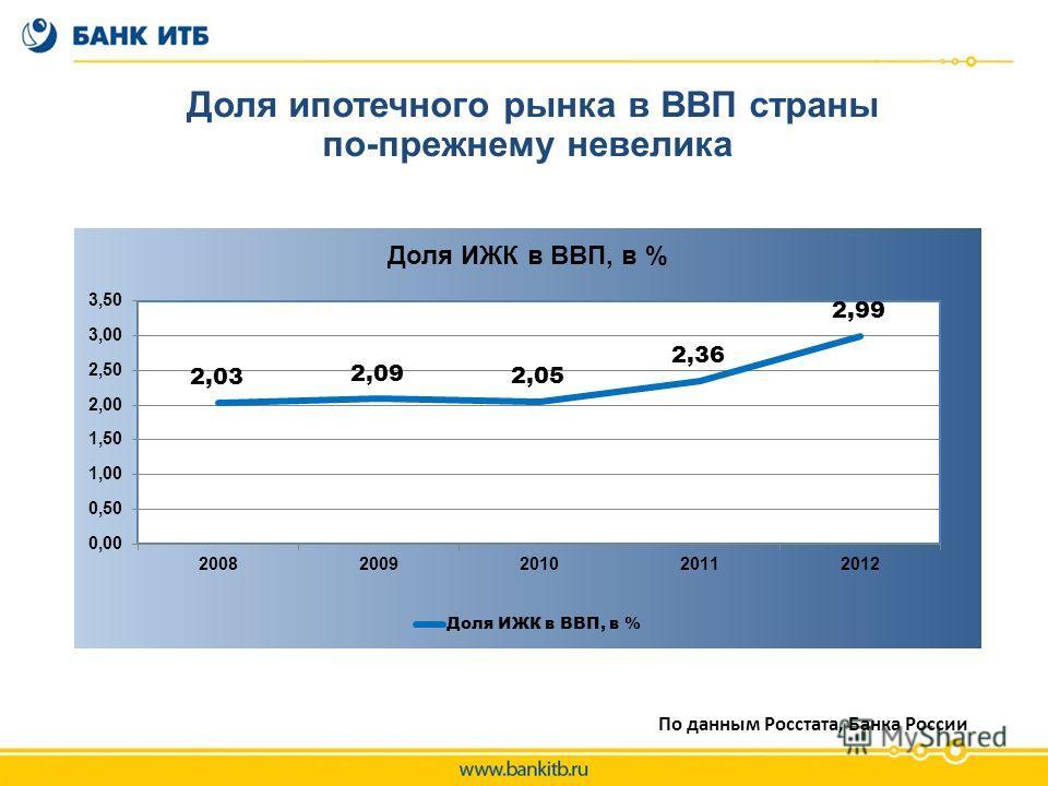 По данным Росстата, Банка России Доля ипотечного рынка в ВВП страны по-прежнему невелика