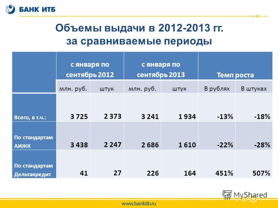 Объемы выдачи в 2012-2013 гг. за сравниваемые периоды с января по сентябрь 2012 с января по сентябрь 2013Темп роста млн. руб.штук млн. руб.штука рубляхВ штуках Всего, в т.ч.: 3 725 2 3733 241 1 934-13%-18% По стандартам АИЖК 3 438 2 247 2 686 1 610-2