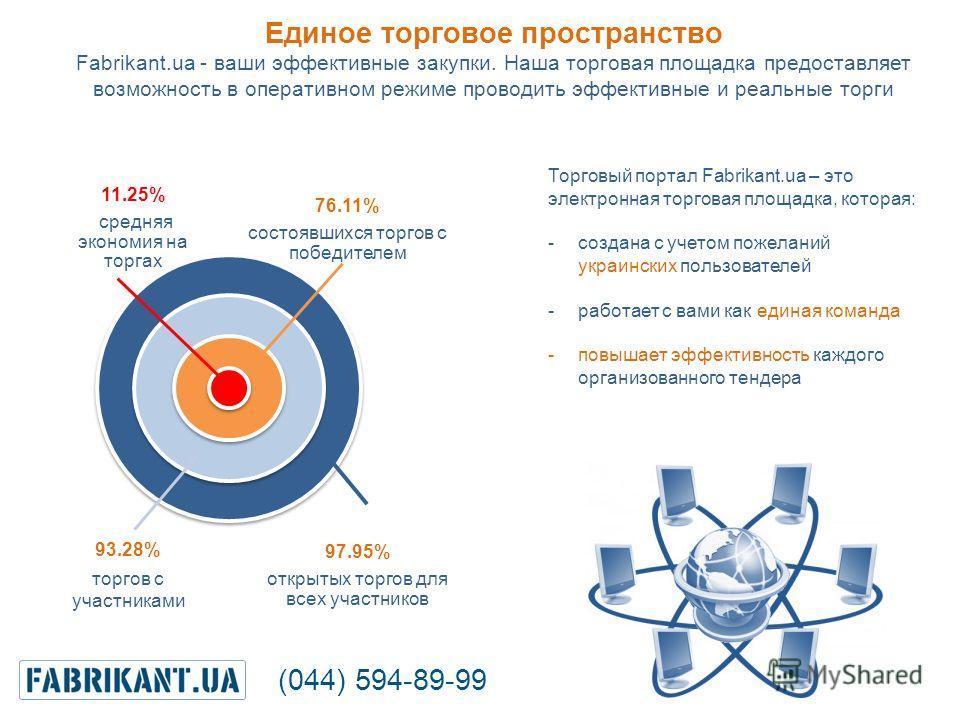 11.25% средняя экономия на торгах 76.11% состоявшихся торгов с победителем 93.28% торгов с участниками 97.95% открытых торгов для всех участников Единое торговое пространство Fabrikant.ua - ваши эффективные закупки. Наша торговая площадка предоставля