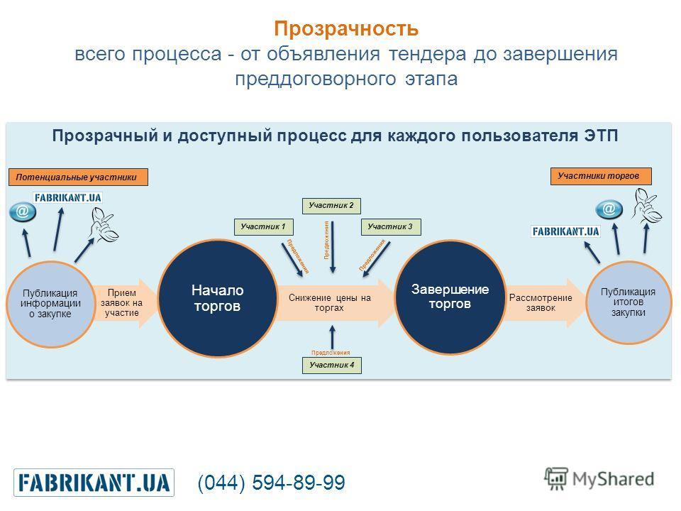 Прием заявок на участие Публикация информации о закупке Снижение цены на торгах Начало торгов Рассмотрение заявок Завершение торгов Публикация итогов закупки Прозрачный и доступный процесс для каждого пользователя ЭТП Прозрачность всего процесса - от