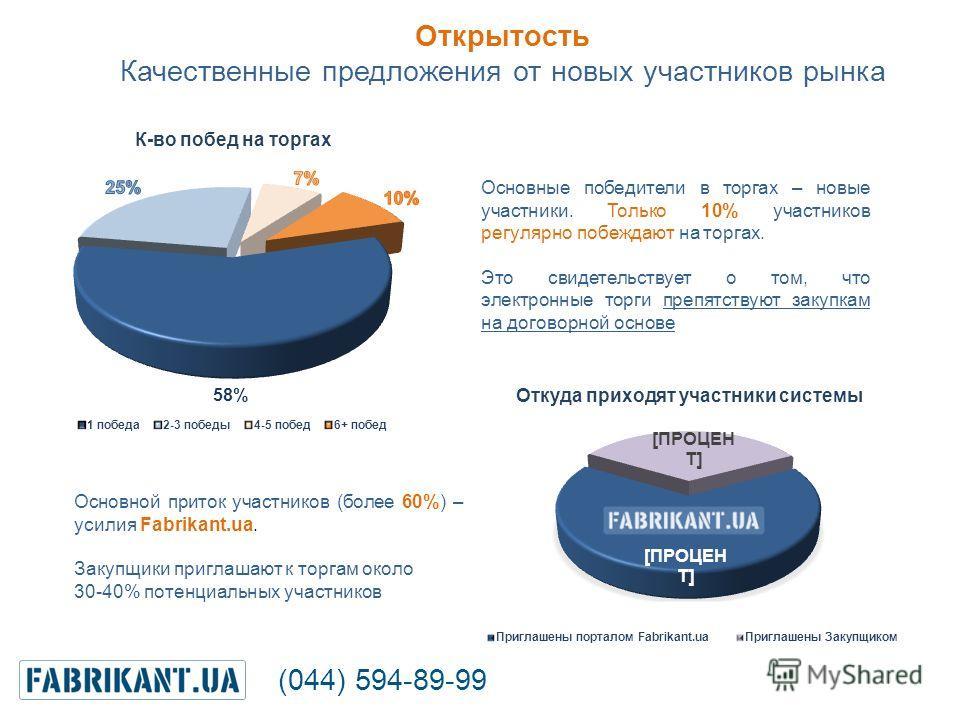 Основной приток участников (более 60%) – усилия Fabrikant.ua. Закупщики приглашают к торгам около 30-40% потенциальных участников Основные победители в торгах – новые участники. Только 10% участников регулярно побеждают на торгах. Это свидетельствует