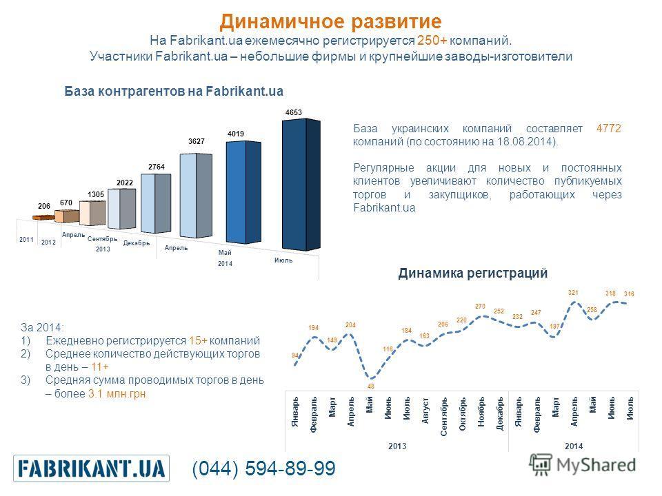 Динамичное развитие На Fabrikant.ua ежемесячно регистрируется 250+ компаний. Участники Fabrikant.ua – небольшие фирмы и крупнейшие заводы-изготовители (044) 594-89-99 База украинских компаний составляет 4772 компаний (по состоянию на 18.08.2014). Рег