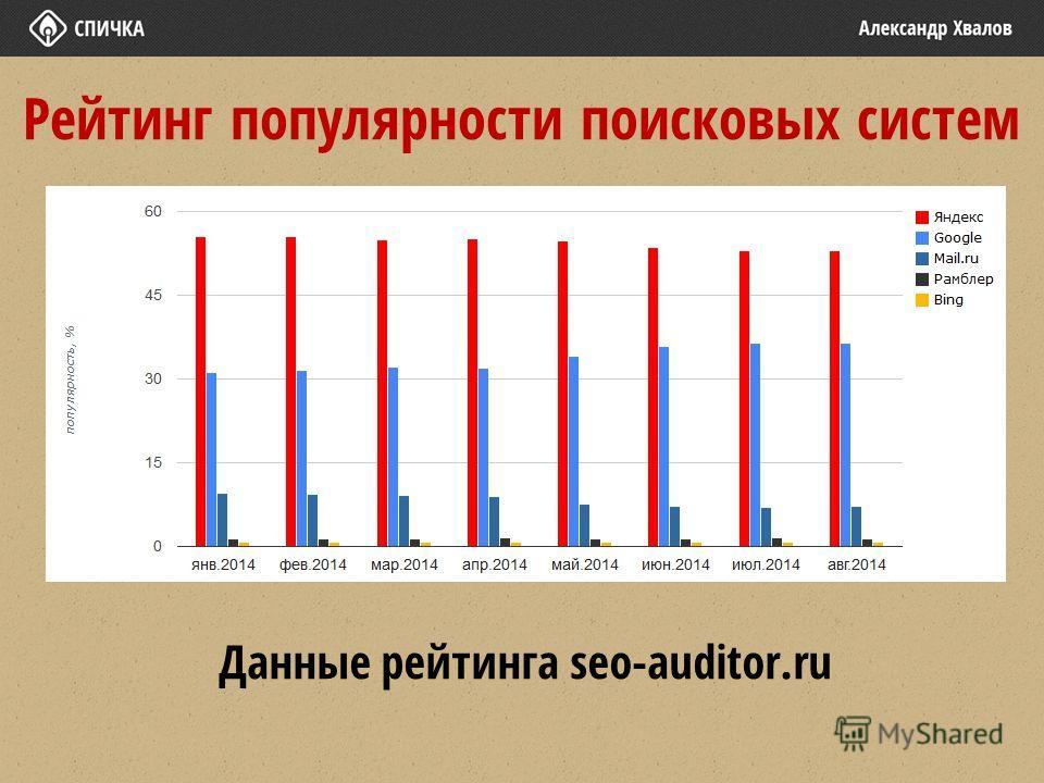 Рейтинг популярности поисковых систем Данные рейтинга seo-auditor.ru
