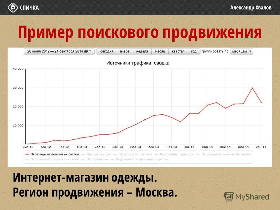 Пример поискового продвижения Интернет-магазин одежды. Регион продвижения – Москва.