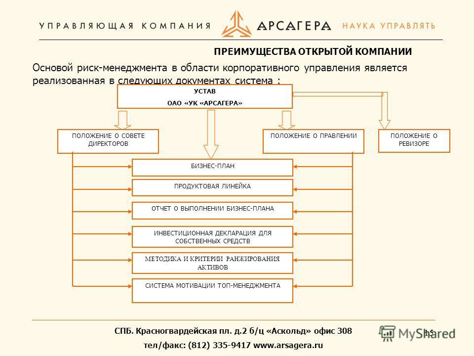 15 Основой риск-менеджмента в области корпоративного управления является реализованная в следующих документах система : УСТАВ ОАО «УК «АРСАГЕРА» ПОЛОЖЕНИЕ О СОВЕТЕ ДИРЕКТОРОВ ПОЛОЖЕНИЕ О ПРАВЛЕНИИ БИЗНЕС-ПЛАН ИНВЕСТИЦИОННАЯ ДЕКЛАРАЦИЯ ДЛЯ СОБСТВЕННЫХ