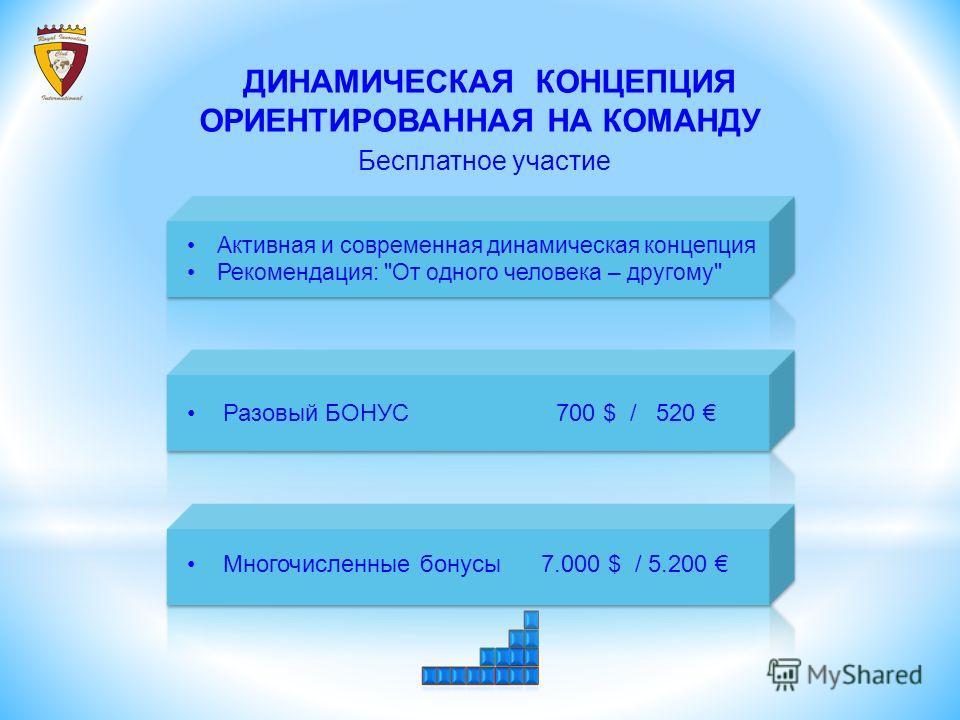 ДИНАМИЧЕСКАЯ КОНЦЕПЦИЯ ОРИЕНТИРОВАННАЯ НА КОМАНДУ Бесплатное участие Активная и современная динамическая концепция Рекомендация: От одного человека – другому Разовый БОНУС 700 $ / 520 Многочисленные бонусы 7.000 $ / 5.200