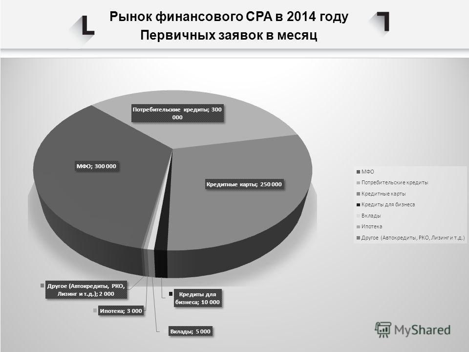 Рынок финансового CPA в 2014 году Первичных заявок в месяц