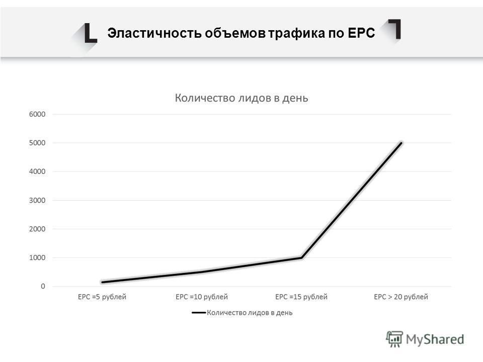 Эластичность объемов трафика по EPC