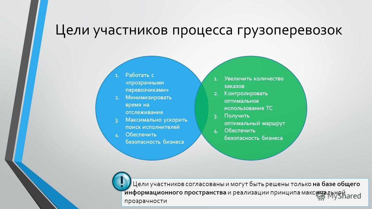 Цели участников процесса грузоперевозок Цели участников согласованы и могут быть решены только на базе общего информационного пространства и реализации принципа максимальной прозрачности 1. Работать с «прозрачными перевозчиками» 2. Минимизировать вре