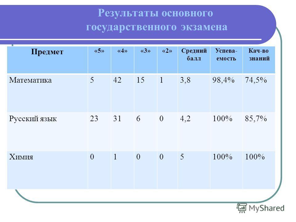 Результаты основного государственного экзамена Предмет «5»«4»«3»«2»Средний балл Успева- емость Кач-во знаний Математика 5421513,898,4%74,5% Русский язык 2331604,2100%85,7% Химия 01005100%