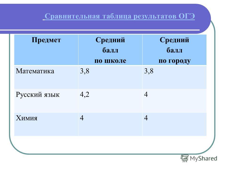 Сравнительная таблица результатов ОГЭ Предмет Средний балл по школе Средний балл по городу Математика 3,8 Русский язык 4,24 Химия 44