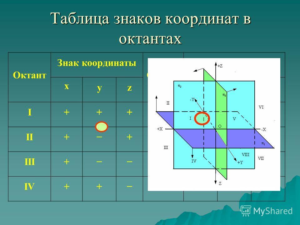 Таблица знаков координат в октантах Октант Знак координаты Октант Знак координаты x yzxyz I+++V++ II++VI+ III+VII IV++VIII+