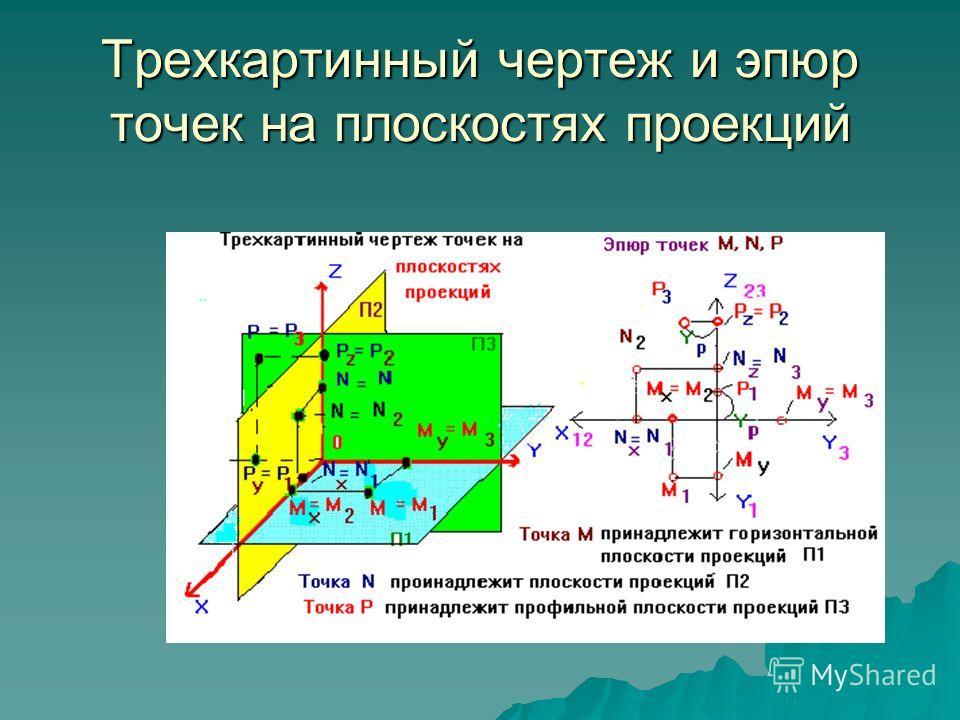 Трехкартинный чертеж и эпюр точек на плоскостях проекций
