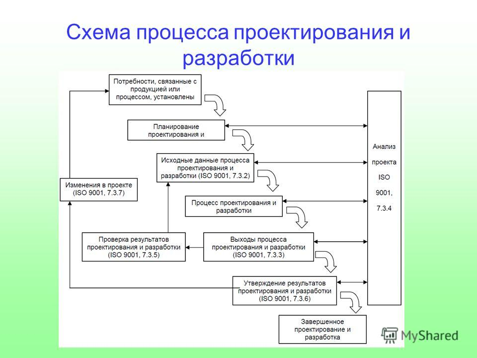 Схема процесса проектирования и разработки