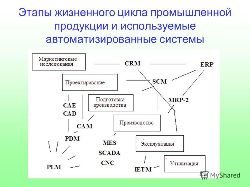 Этапы жизненного цикла промышленной продукции и используемые автоматизированные системы