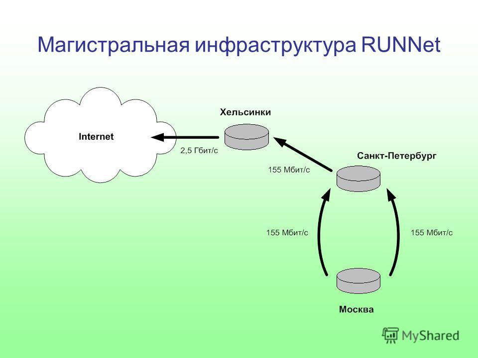Магистральная инфраструктура RUNNet