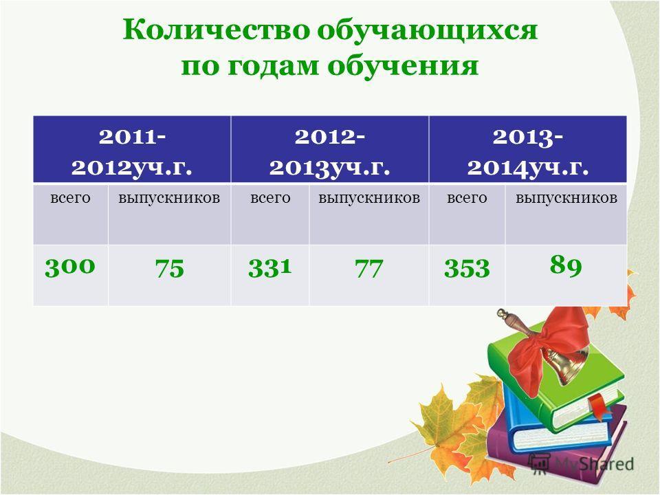 Количество обучающихся по годам обучения 2011- 2012 уч.г. 2012- 2013 уч.г. 2013- 2014 уч.г. всеговыпускниковвсеговыпускниковвсеговыпускников 300753317735389