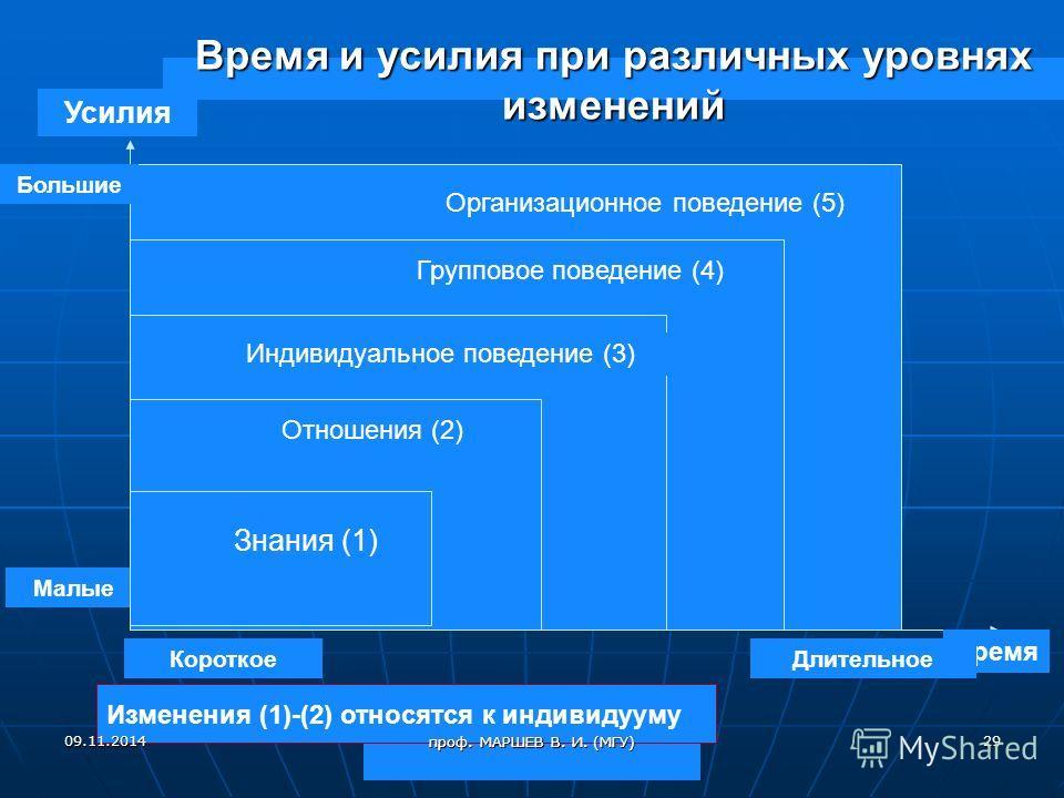 Время и усилия при различных уровнях изменений Усилия Время Отношения (2) Индивидуальное поведение (3) Групповое поведение (4) Длительное Короткое Малые Большие Изменения (1)-(2) относятся к индивидууму Знания (1) Организационное поведение (5) 09.11.