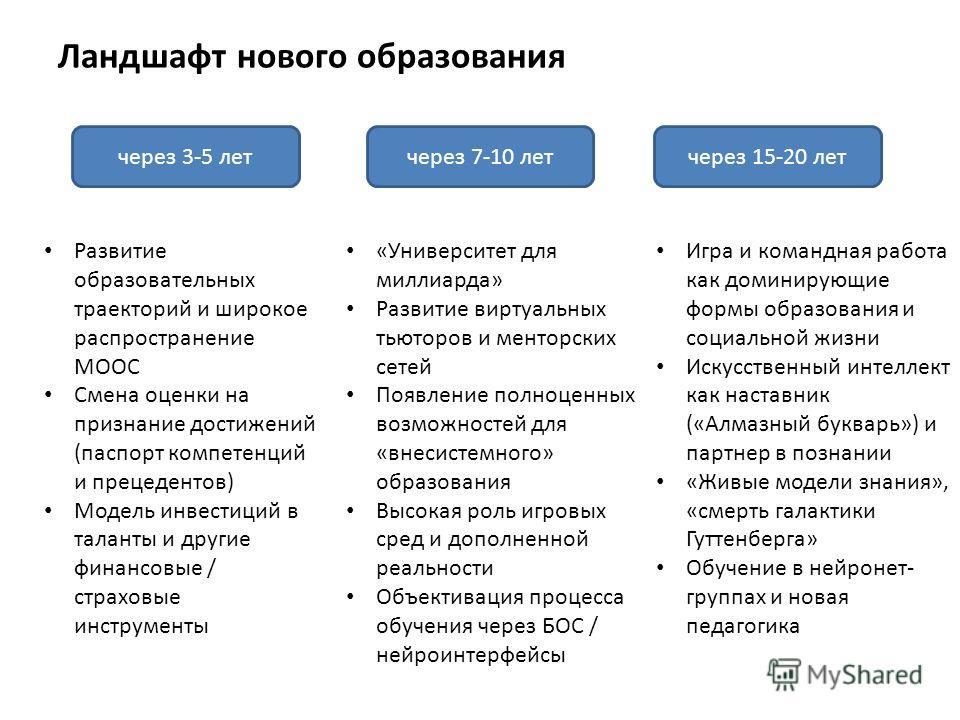 Ландшафт нового образования через 3-5 лет через 7-10 лет через 15-20 лет Развитие образовательных траекторий и широкое распространение МООС Смена оценки на признание достижений (паспорт компетенций и прецедентов) Модель инвестиций в таланты и другие