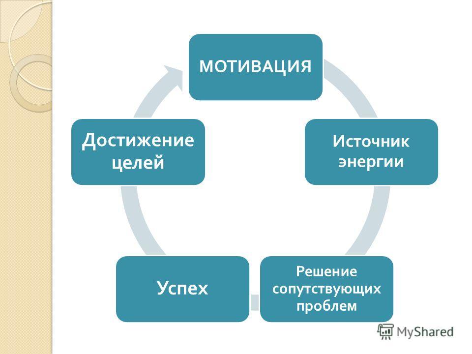 МОТИВАЦИЯ Источник энергии Решение сопутствующих проблем Успех Достижение целей