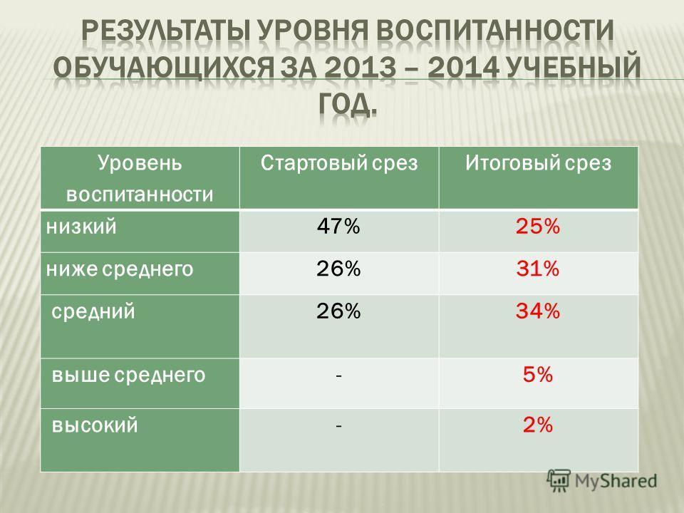 Уровень воспитанности Стартовый срез Итоговый срез низкий 47%25% ниже среднего 26%31% средний 26%34% выше среднего -5% высокий -2%